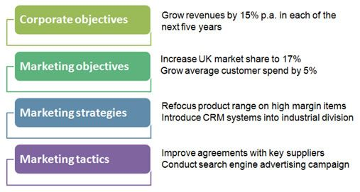 Marketing Objectives  Cim    Activities