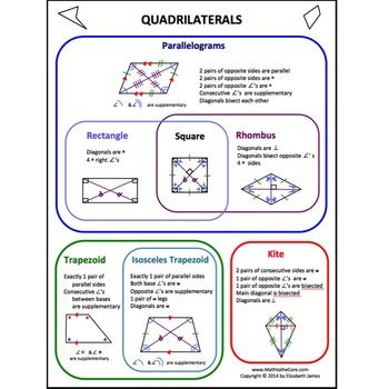 Quadrilaterals foldable with cheat sheet and venn venn diagrams quadrilaterals foldable with cheat sheet and venn ccuart Choice Image