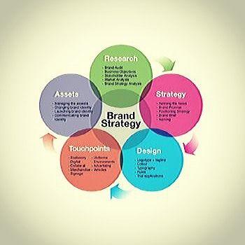 Intro to brand strategy Source socialmediaunet #branding #strategy