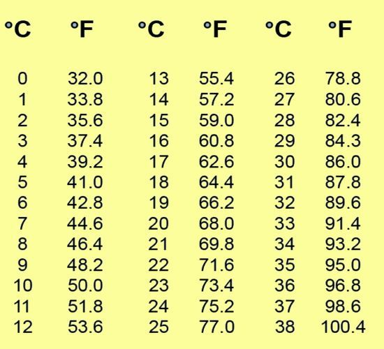 Celsius To Fahrenheit Chart  Google Search  Good Ideas