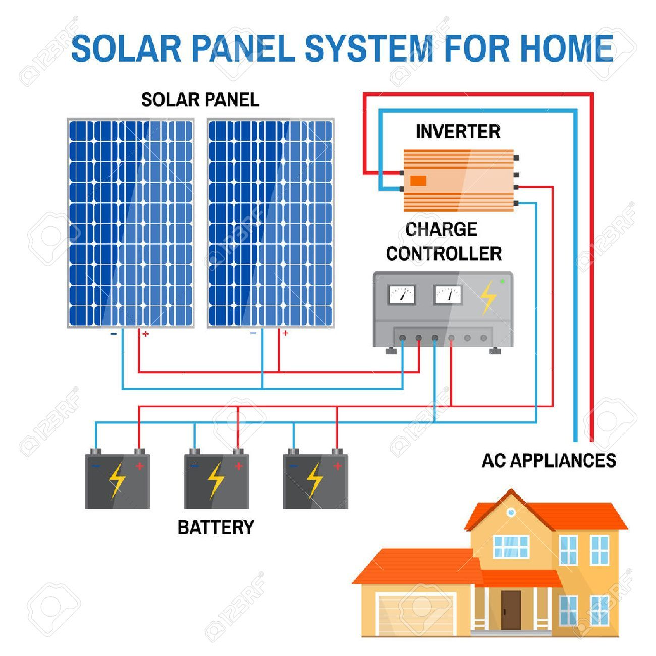 Solar Panel System For Home Renewable Energy Concept Simplified Diagram Of An Off Grid System Photovoltai Solar Panel System Solar Panels Solar Installation