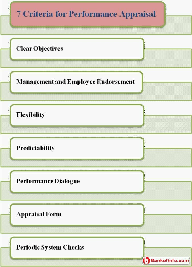 7 Criteria for Performance Appraisal Human Resource Management - performance evaluation