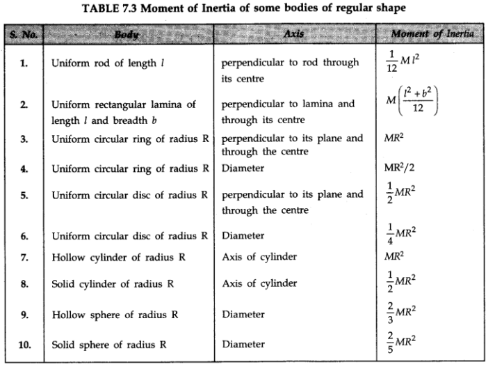 Systems Of Particles And Rotational Motion Class 11 Notes Physics