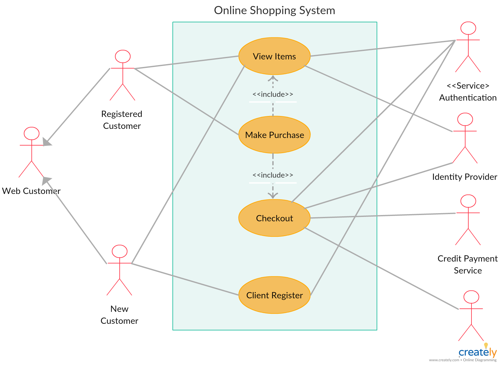 Online purchasing system usecase. If you're a frequent ...