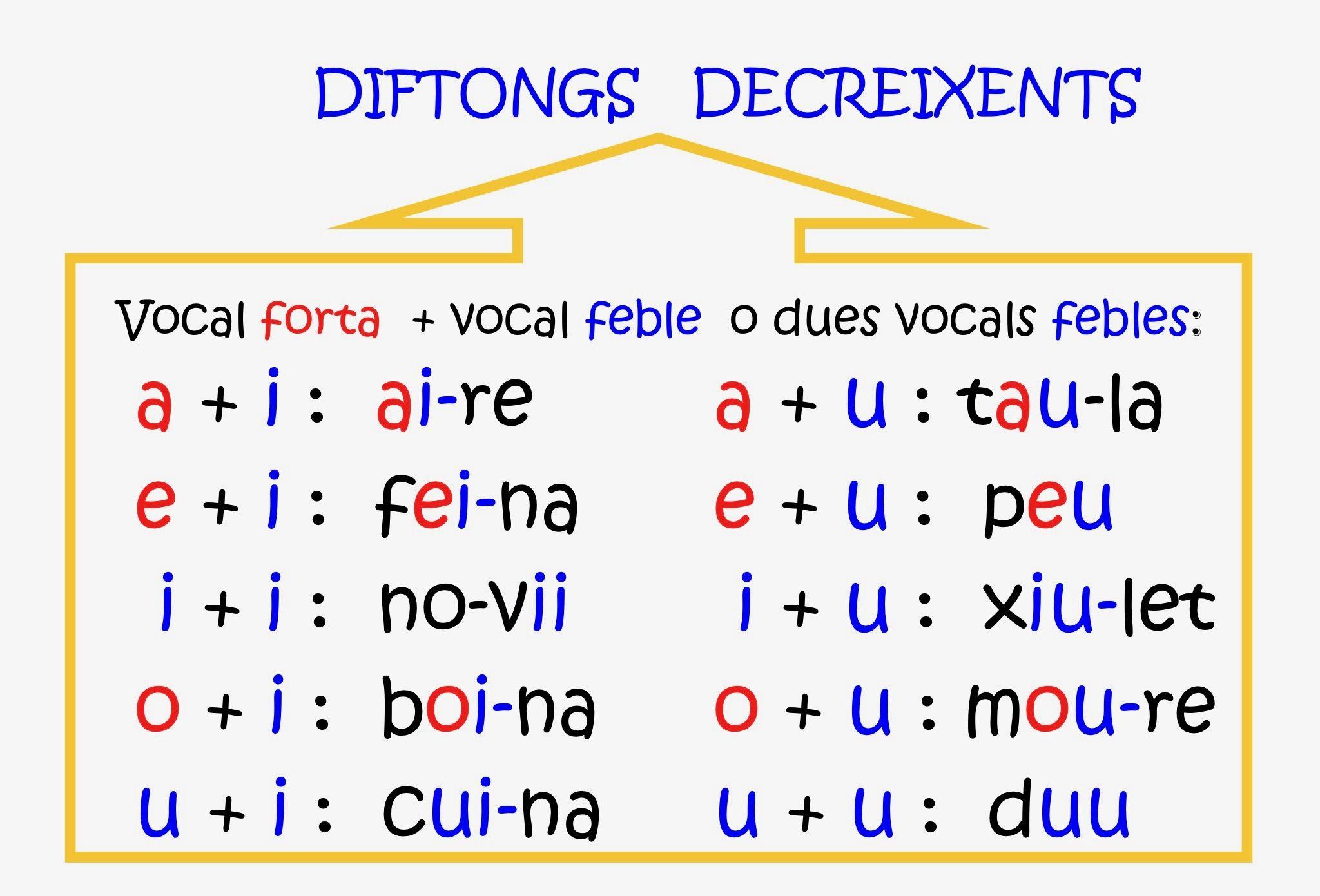 Diftongs decreixents | Ortografia catalana, Leer y ...