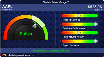 AAPL Apple Inc. reports after close: The Chaikin Power Gauge RatingTM for Apple Inc. AAPL is bullish due to very strong earnings performance and very positive expert opinions. AAPL's earnings performance is very strong as a result of high earnings growth over the past 3-5 years and consistent earnings over the past 5 years. http://linktrack.info/hsmi