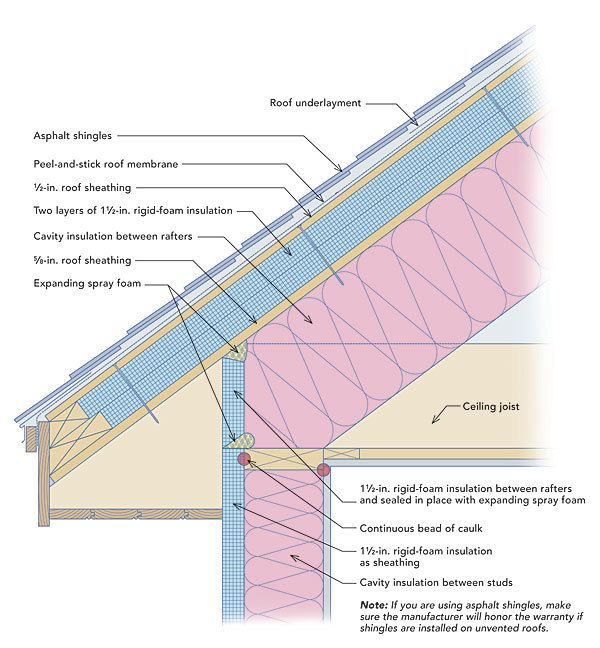 Rigid Foam On The Roof And Walls This Energy Smart Detail Will Increase R Value And Prevent Condensati Interior Wall Insulation Roof Insulation Membrane Roof