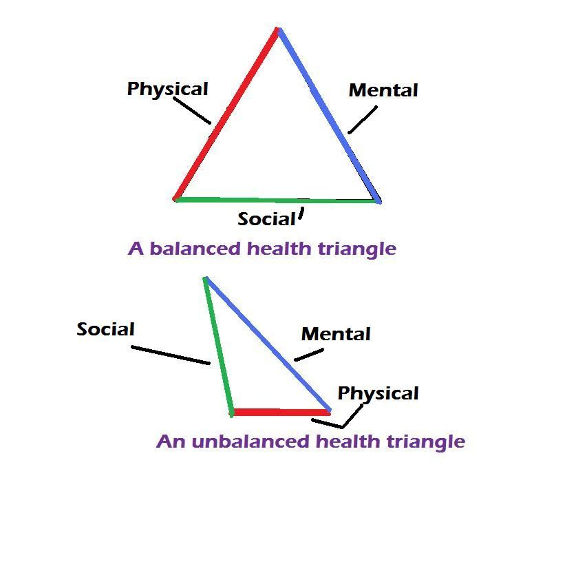 Have a Balanced Health Triangle – Health Triangle Worksheet