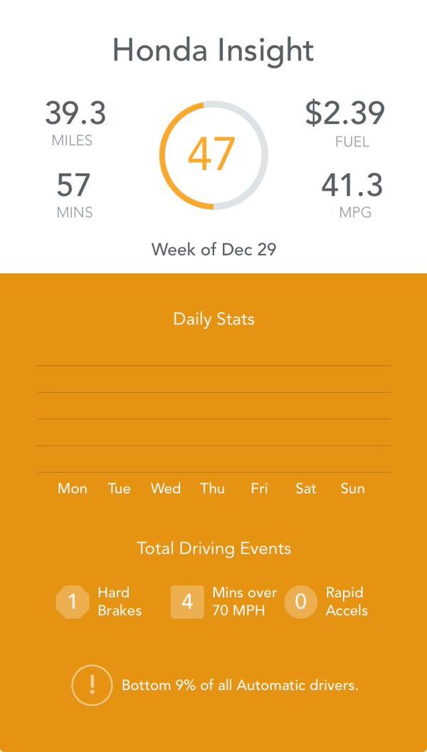 """""""My drive score with @Automatic was 47 this week. #drivesmarter."""" - Twitter user @kellywilkins www.automatic.com"""