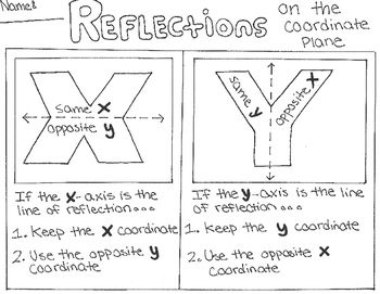 Reflections On The Coordinate Plane Coordinate Plane Plane Math Reflection Math