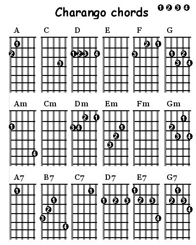Charango Chords | Music | Pinterest | Guitars, Guitar power chords ...