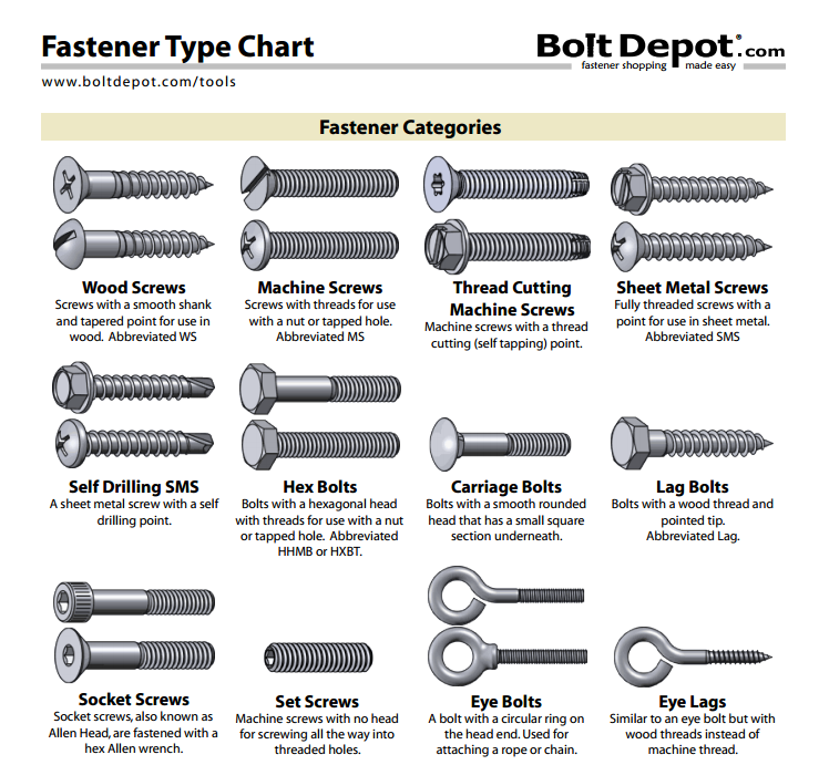 Http Www Boltdepot Com Fastener Information Printable Tools Type Chart Pdf Screws And Bolts Nuts And Washers Woodworking