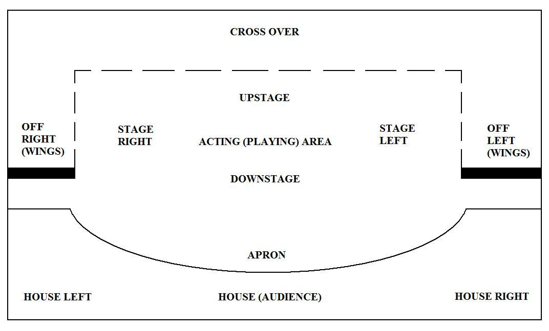 Stage Layout   What\'s that word for   Pinterest   Teatro y Luces