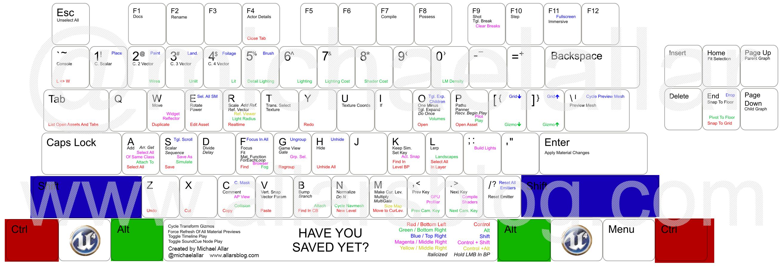 Tool Keyboard Shortcut Guide | Unreal Engine | Keyboard