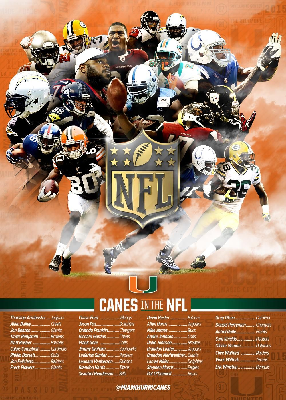 Miami Hurricanes On Miami Football Miami Hurricanes Football Miami Hurricanes