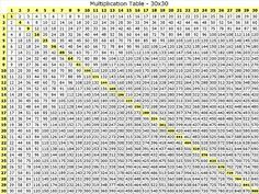 Multiplication Table 30x30 Multiplication Chart Multiplication Table Printable Times Tables