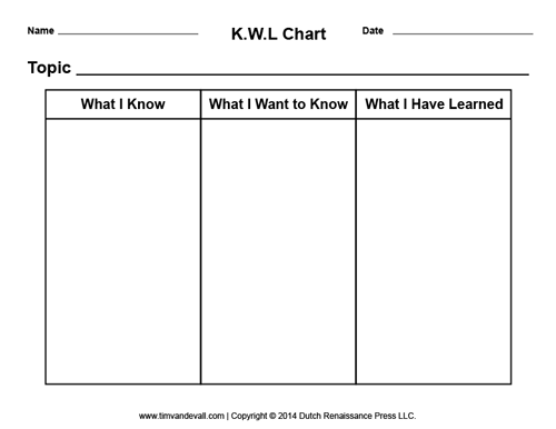 image relating to Printable Kwl Charts known as kwl chart template Image Organizers Chart, Picture