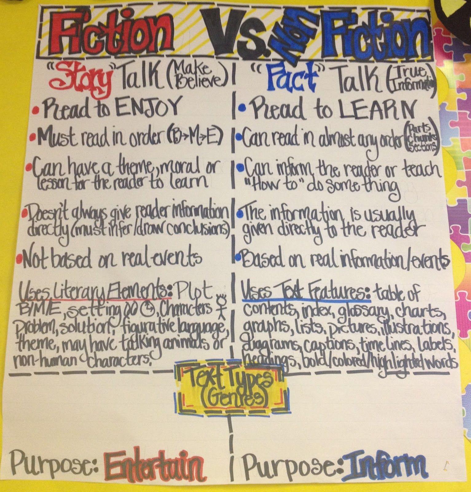 Fiction Vs Nonfiction Working 4 The Classroom Classroom