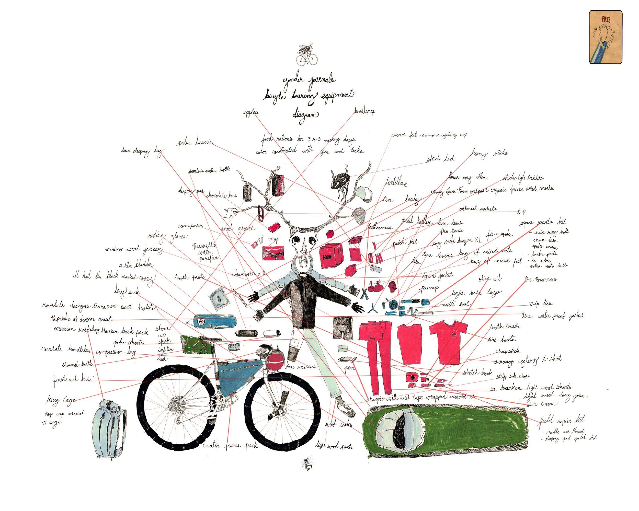 Yonder Journal An Intro To Bikepacking Cycling Pinterest Mountain Bike Diagram