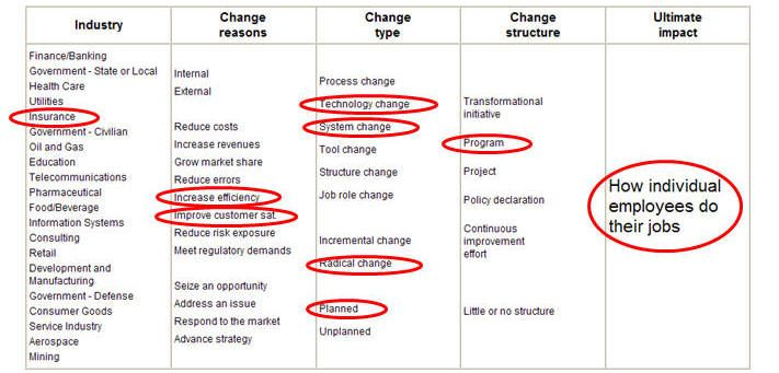 Common Denominator  The People Side Of Change  Change Management