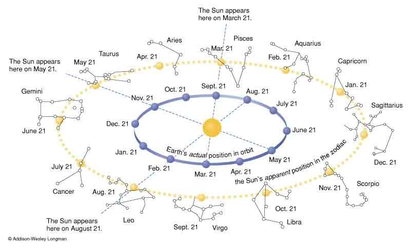 The Ecliptic A Trace Of The Suns Path Across The Celestial Sphere