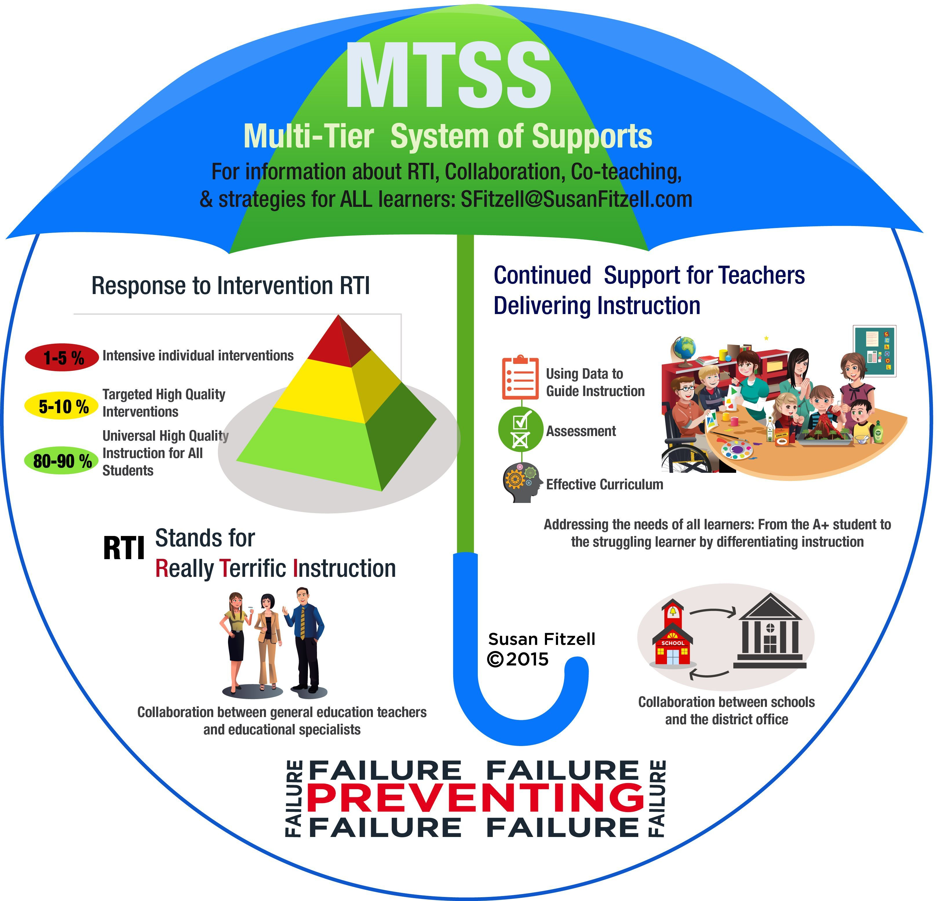 MTSS How RTI, Collaboration, Coteaching, and