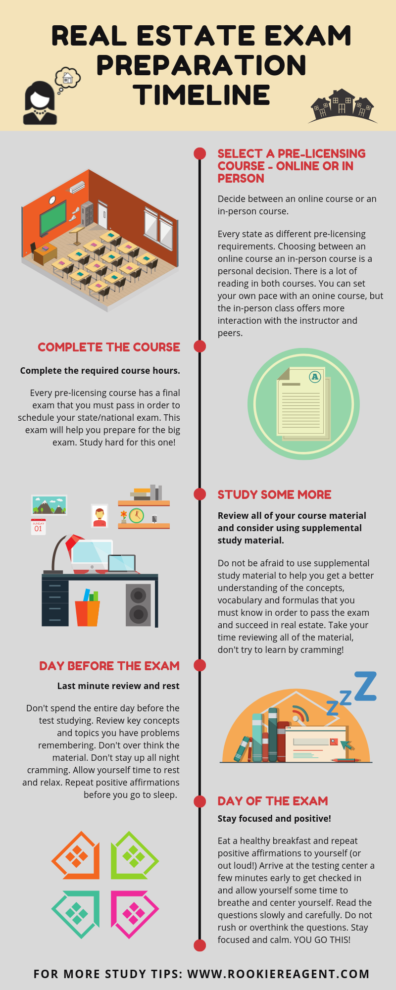 Real Estate Prep Timeline Real Estate Exam Study Tips Exam