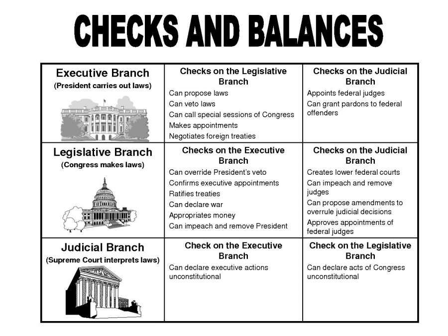 10 3 Branches Of Government Worksheet 3rd Grade Grade