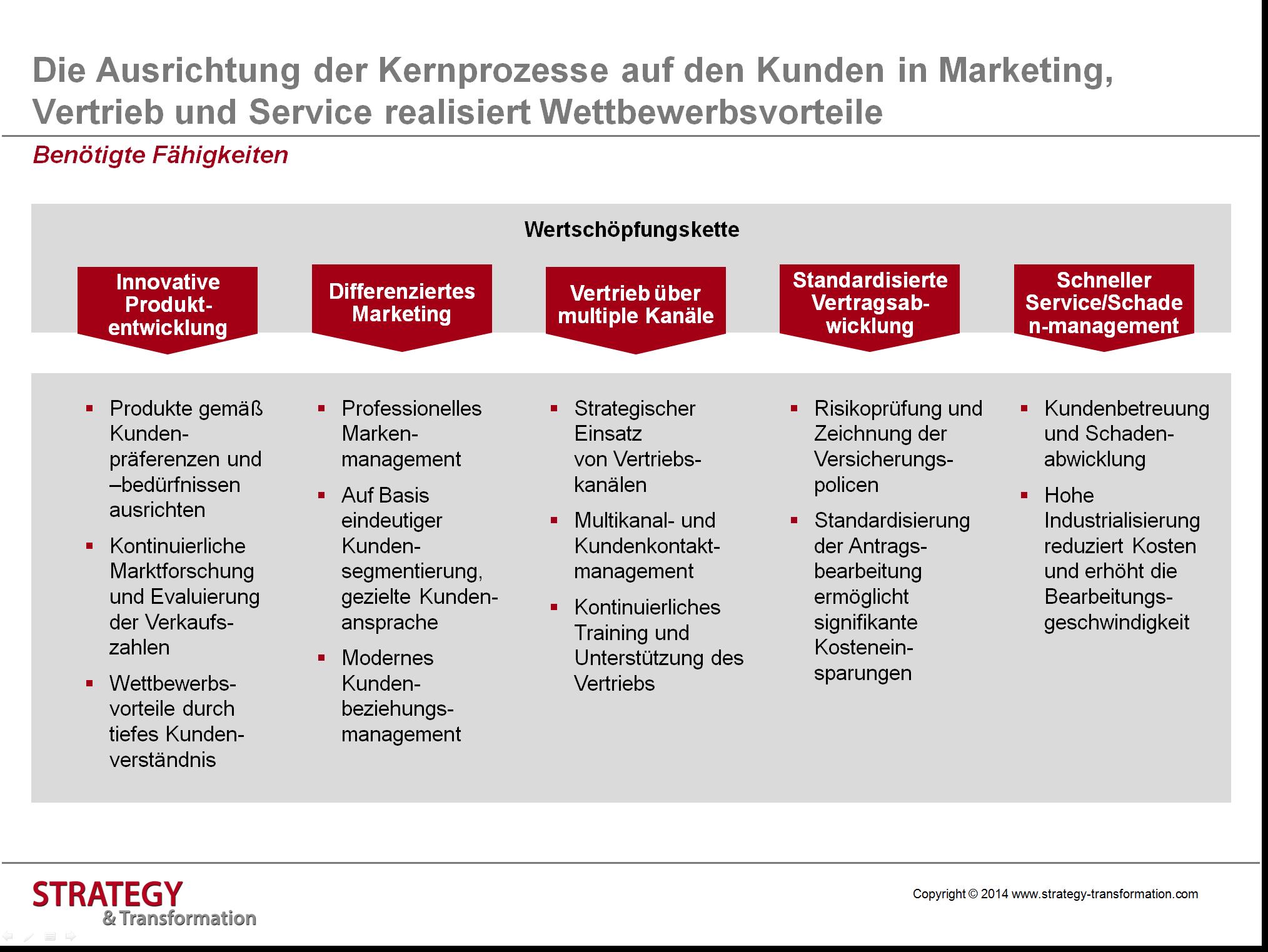 Die Ausrichtung der Kernprozesse auf den Kunden in Marketing, Vertrieb und Service realisiert Wettbewerbsvorteile