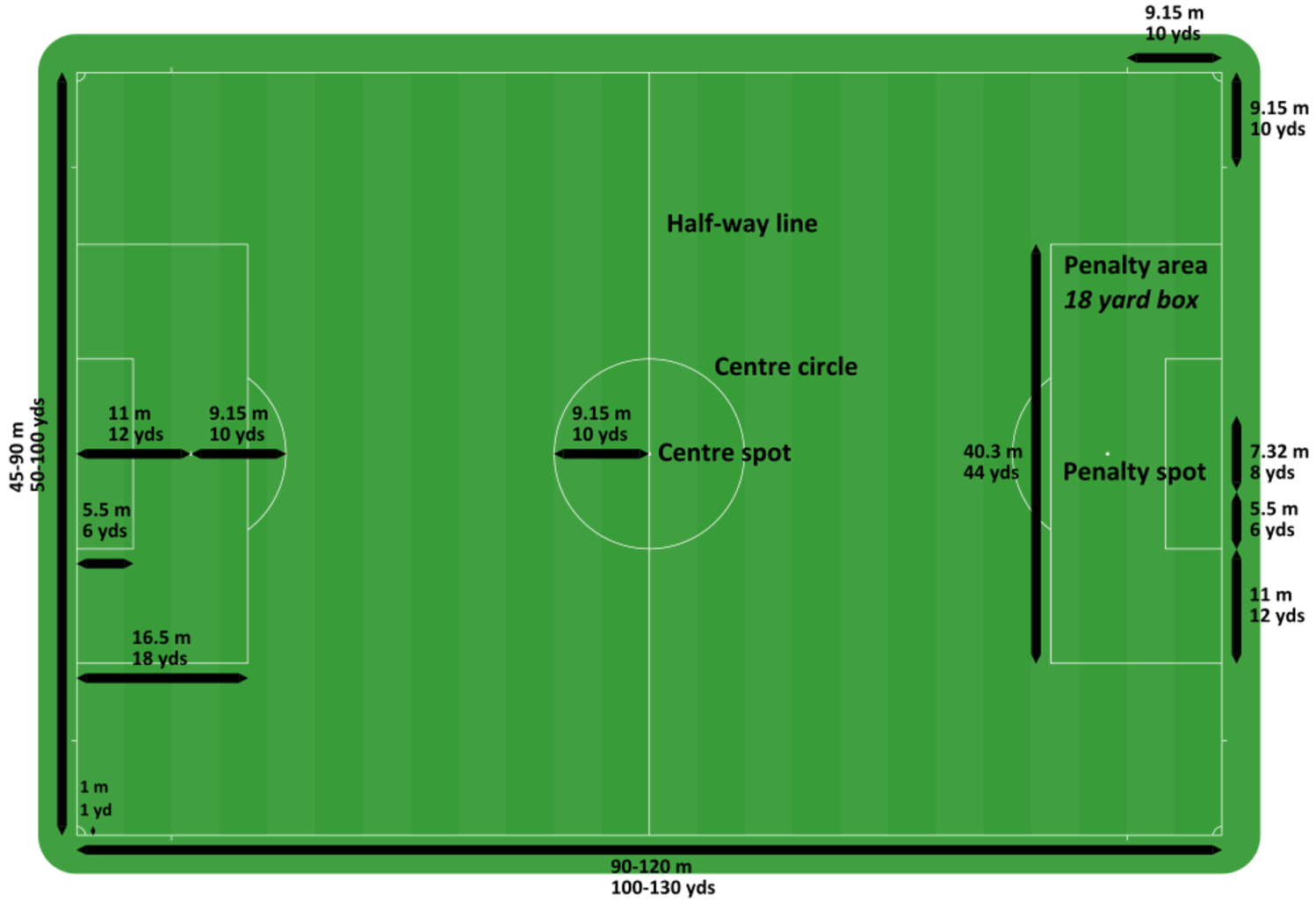Soccer Field Pitch Dimensions And Size Http Coachestrainingroom Com Soccer Field Dimensions Size Football Pitch Understanding Football Association Football