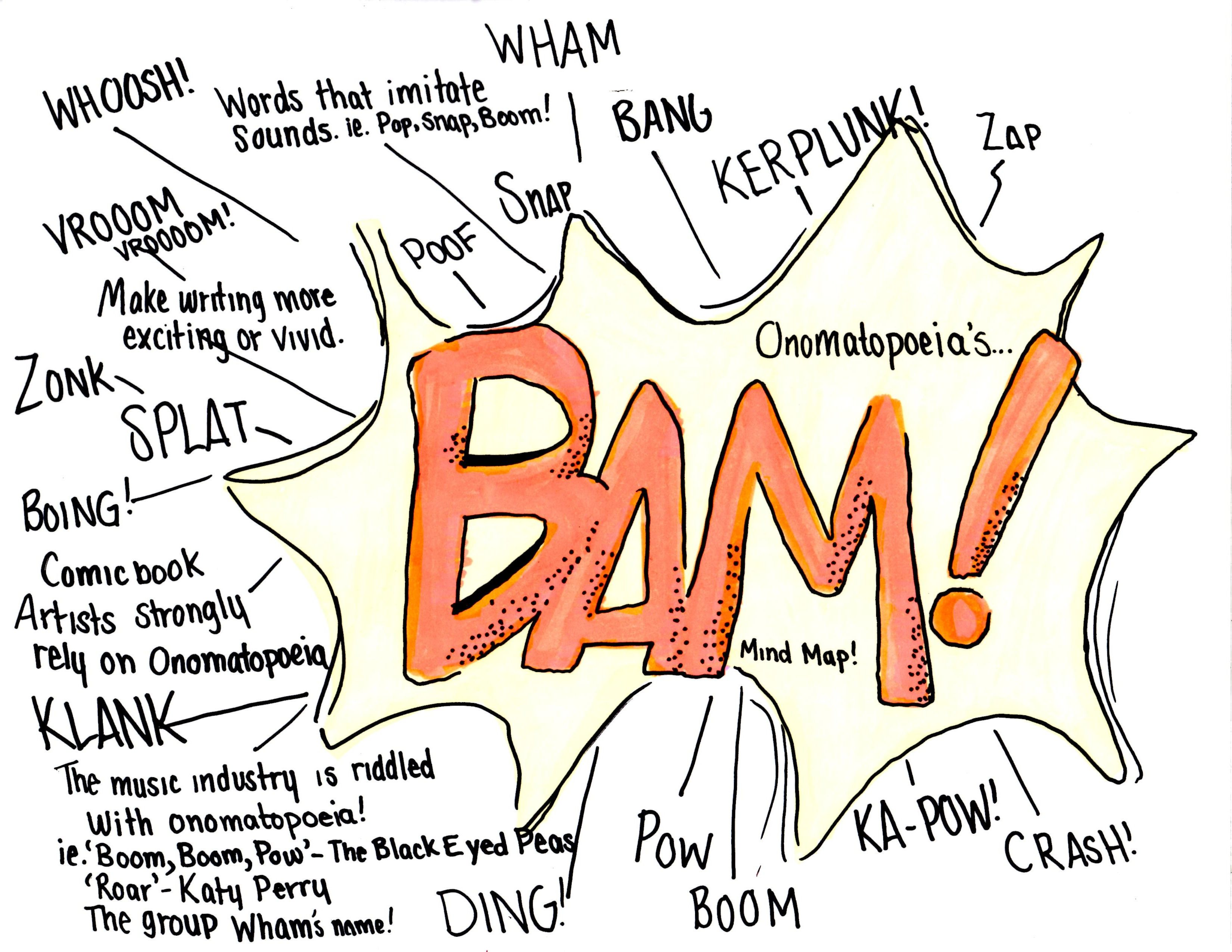 My Homemade Onomatopoeia Mind Map Provides Definitions Of The Word