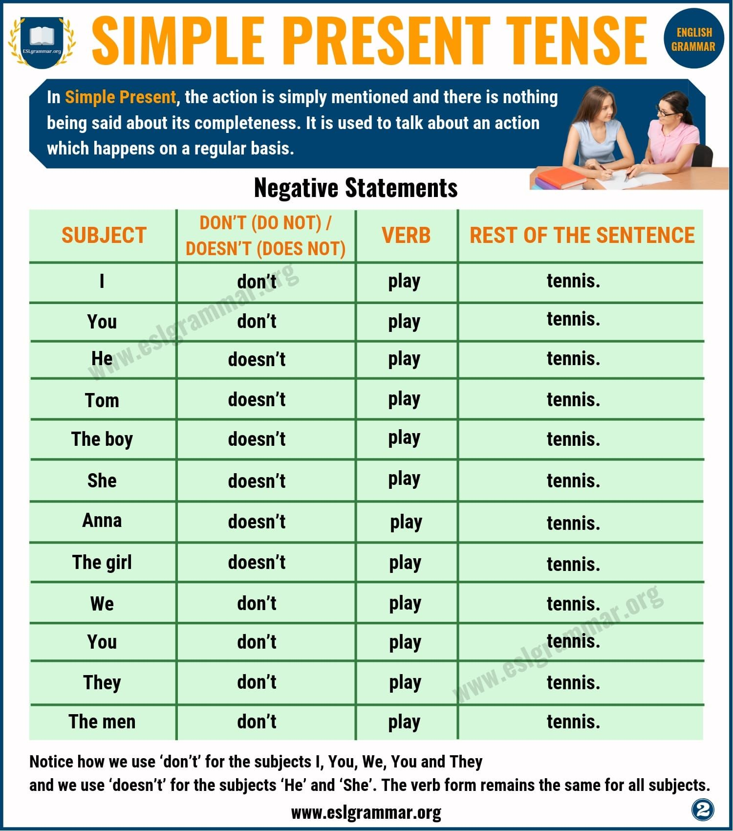 Simple Present Tense Definition And Useful Examples With