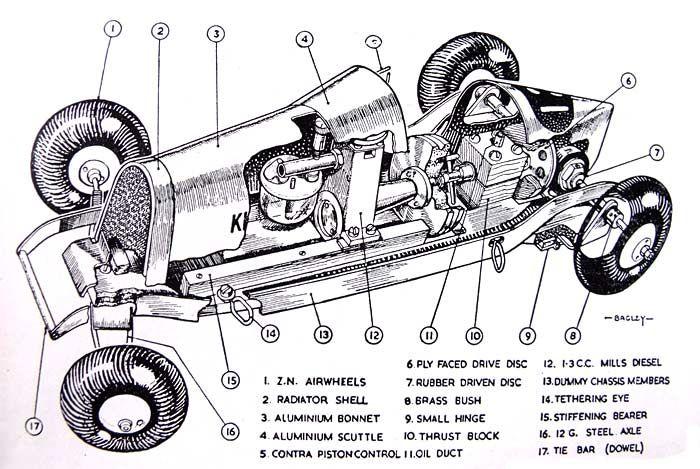 Kitten, a Mills-powered diesel model racing car. (With