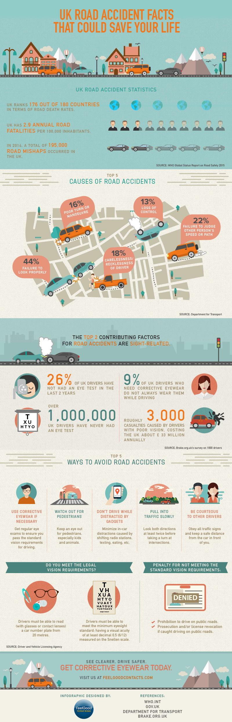 UK Road Accident Facts That Could Save Your Life #infographic