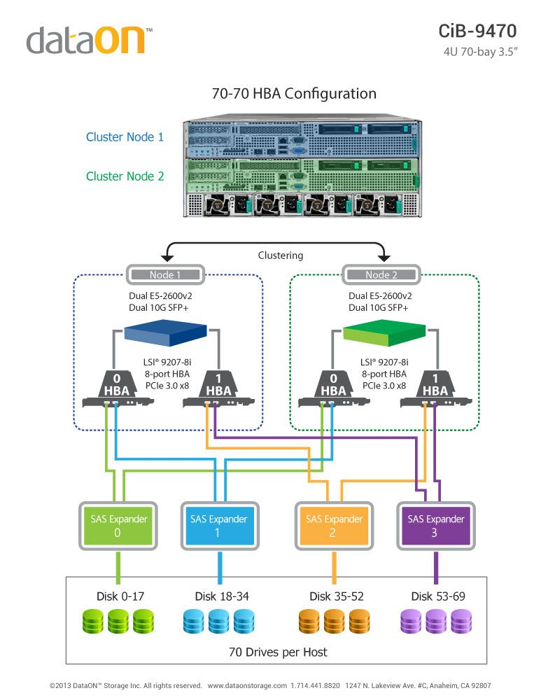 Mellanox Dataon To Provide Cluster In A Box Storage Appliance Storage Boxes Storage Cluster