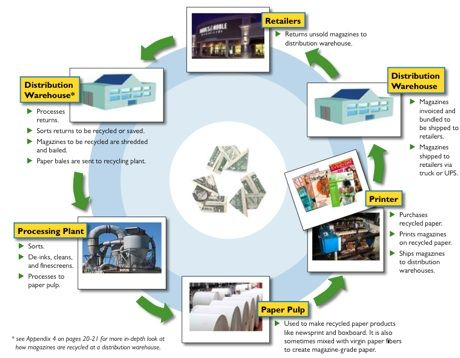 the process of recycling paper Ppt shows the basics of recyling and the issues in it by prasanth0809 in ppt and recycling  previous stage in cyclic process  similar to recycling ppt skip.