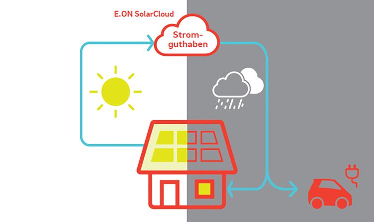 Erstmals 100prozentige Solarstrom-Selbstversorgung ohne Speicher möglich