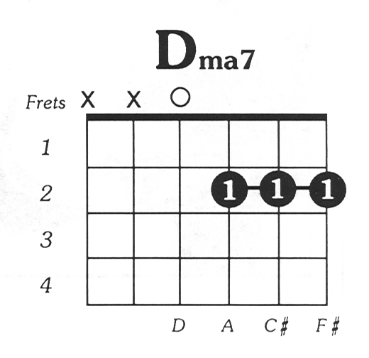 D Major 7 Guitar Chord | Guitar Lessons | Pinterest | Guitar chords ...