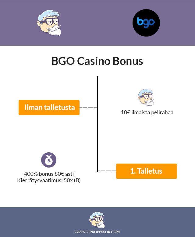 Bgo-kasino-bonus-infograafina