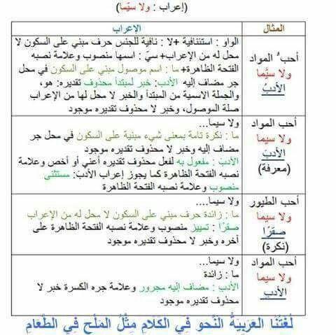 اعراب ولا سيما Arabic Language Learning Arabic Language