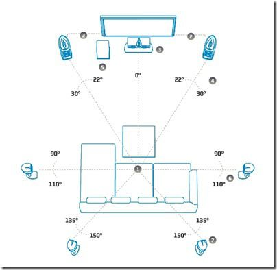 Recommended Home Theatre Speaker Layout Home Theater Home Theater Speakers At Home Movie Theater