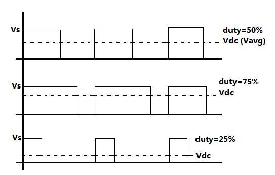 Graph showing Pulse Width Modulation for controlling speed