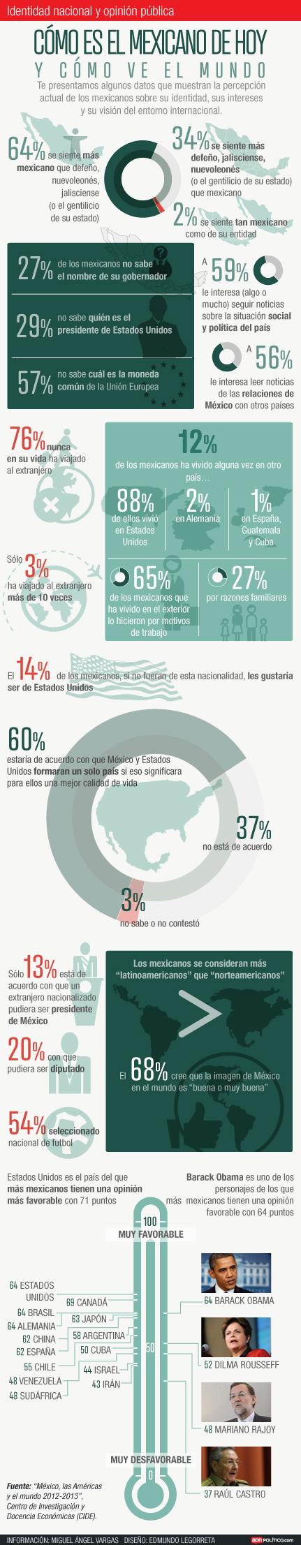 ¿Muy nacionalistas? 60% de acuerdo en que Mx y EU sean un sólo país, vía @ADNPolítico