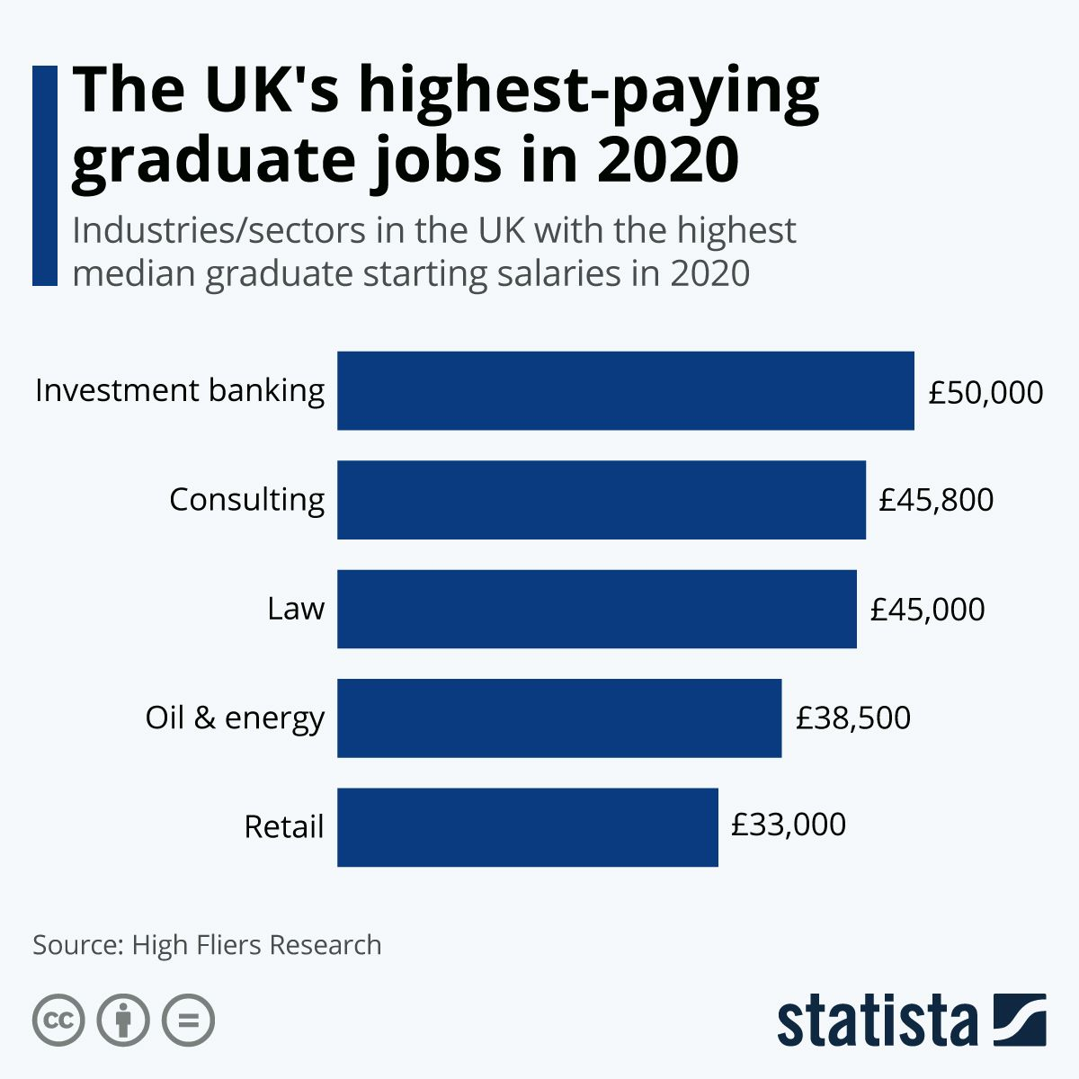 The Uk S Highest Paying Graduate Jobs In 2020 In 2020 Graduate