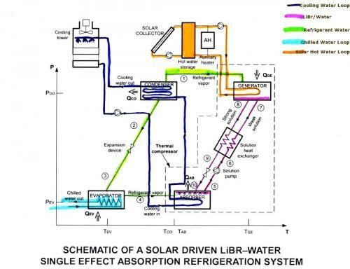 Solar Powered Air Conditioning Solar Water Heating Solar Hot