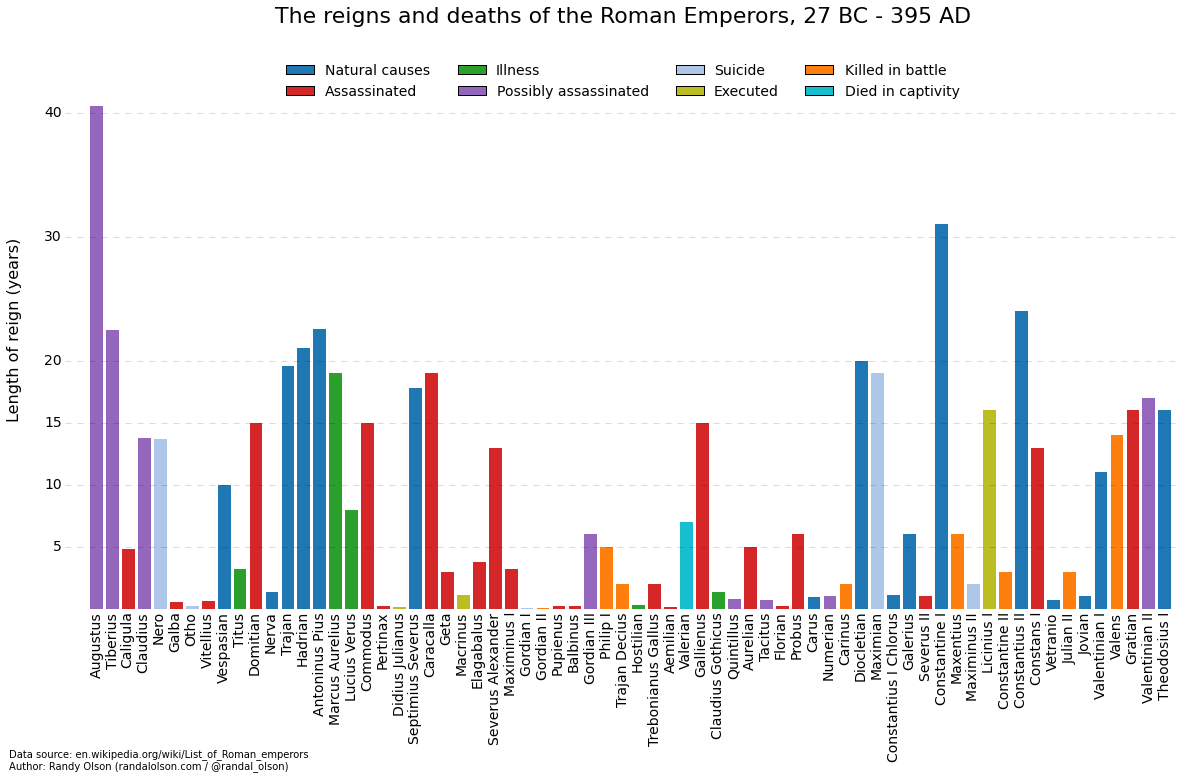 c 25 BCE  400 CE Reigns and Deaths of Roman Emperors  Maps