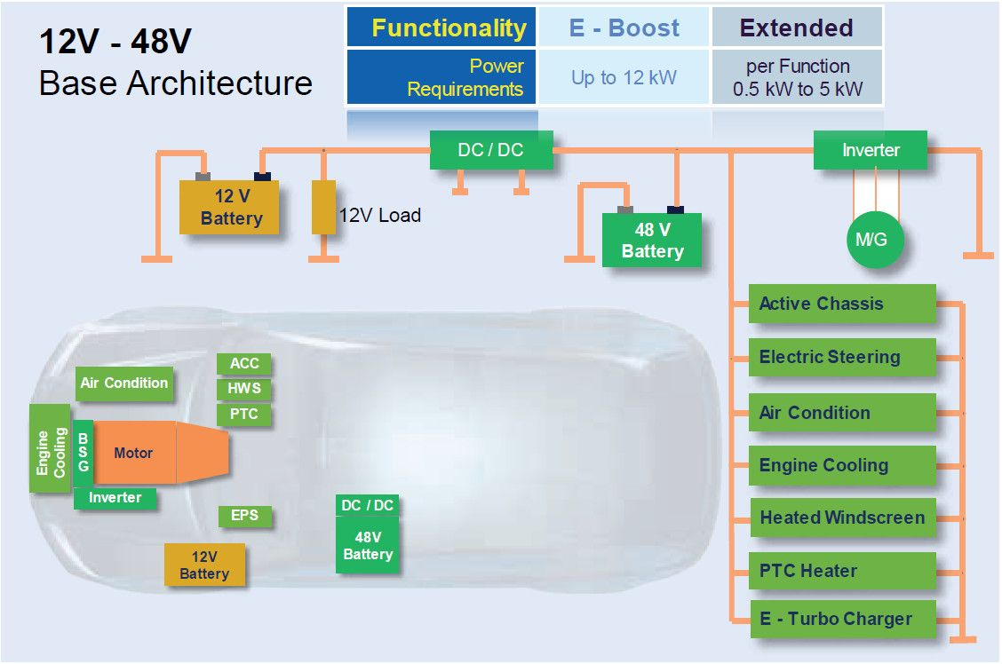 Mild Hybrid Electric Vehicle Mhev Electrical Architecture Automotive Engineering Electricity Electric Cars
