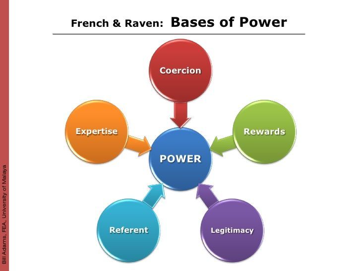 informal leaders and expert power Informal leaders have several bases of power  an informal leader can also use expert power:  informal leadership: definition & explanation related study materials.