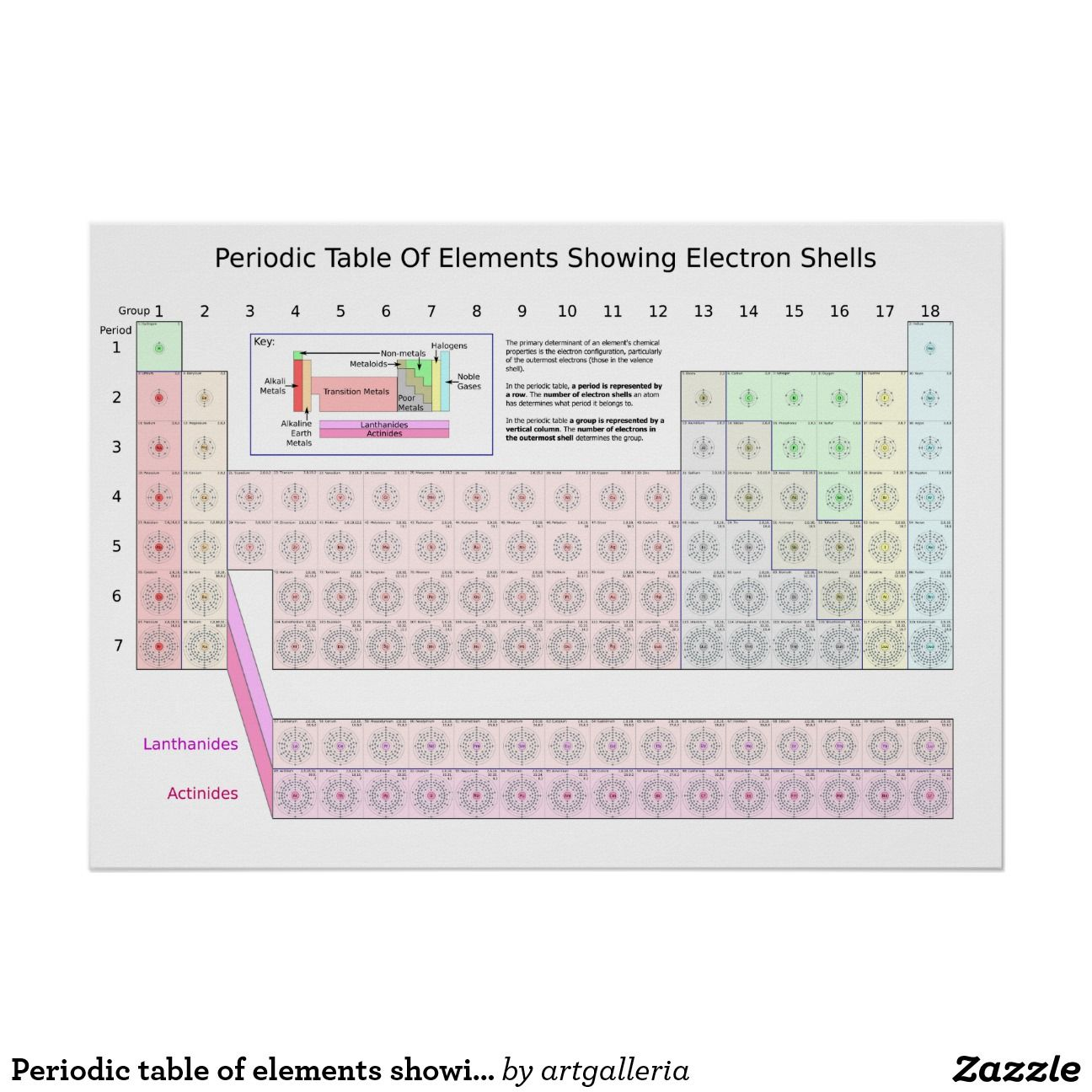 Electron Shell Periodic Table