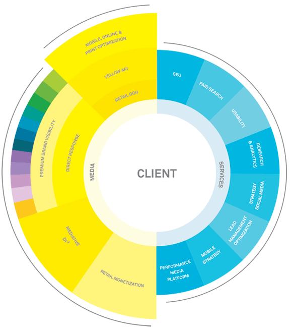 Mediative Digital Marketing Solutions | Social Media | Digital